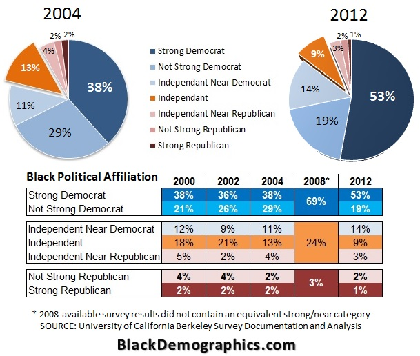 Black-Political-Affiliation-Chart-2004-to-2012